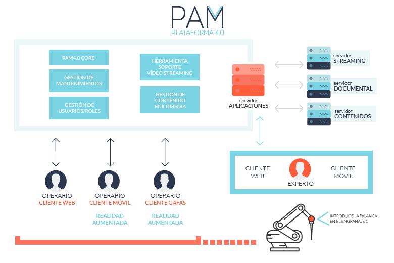 pam4-0
